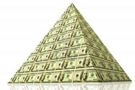 Pyramid Trading Strategy